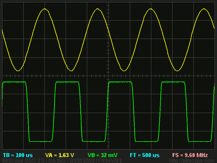 Oscilloscope Dual Channel Waveform Display.
